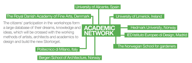 academic network